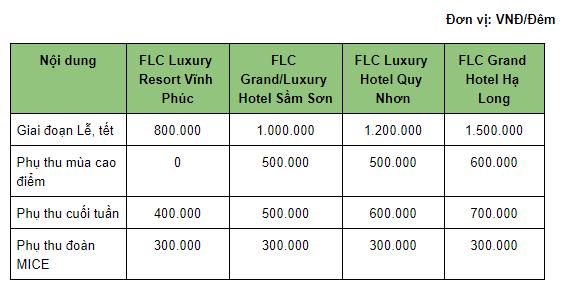 bảng phụ thu theo giai đoạn của voucher flc